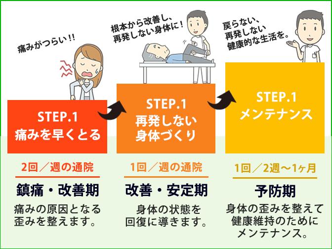 通院指導の図